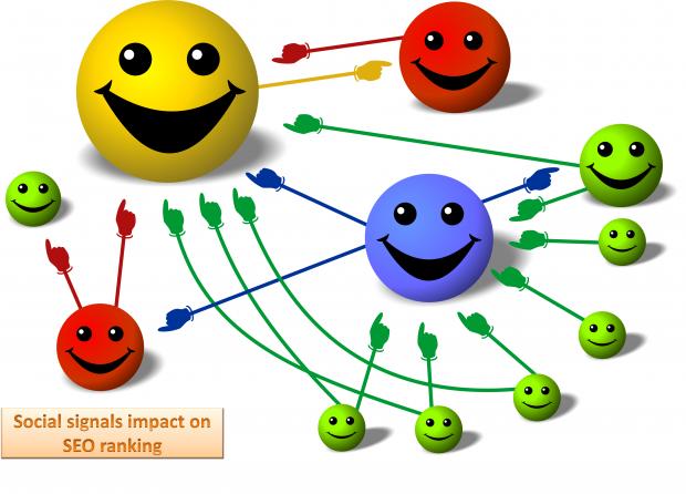 Social media impact on ranking